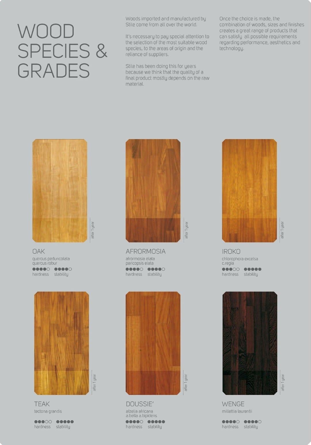 Tipos de pisos tipos de pisos para casas buscar con Tipos de pisos de madera