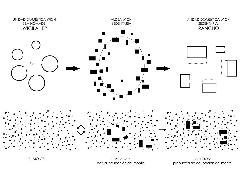 03 Cosechando Estructuras_XhARA_Tipologias (Copy)